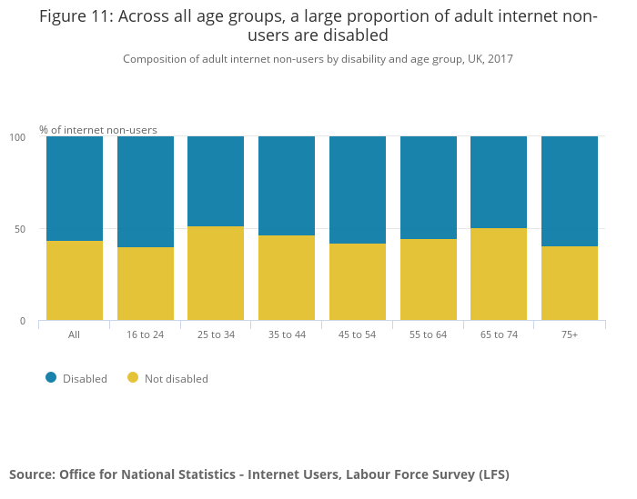 Figure 11_ Across all age groups, a large proportion of adult internet non-users are disabled
