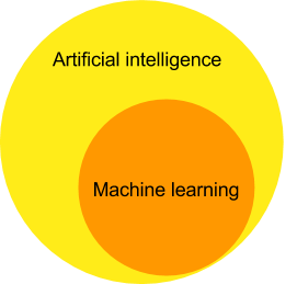 Machine learning is a subset of artificial intelligence