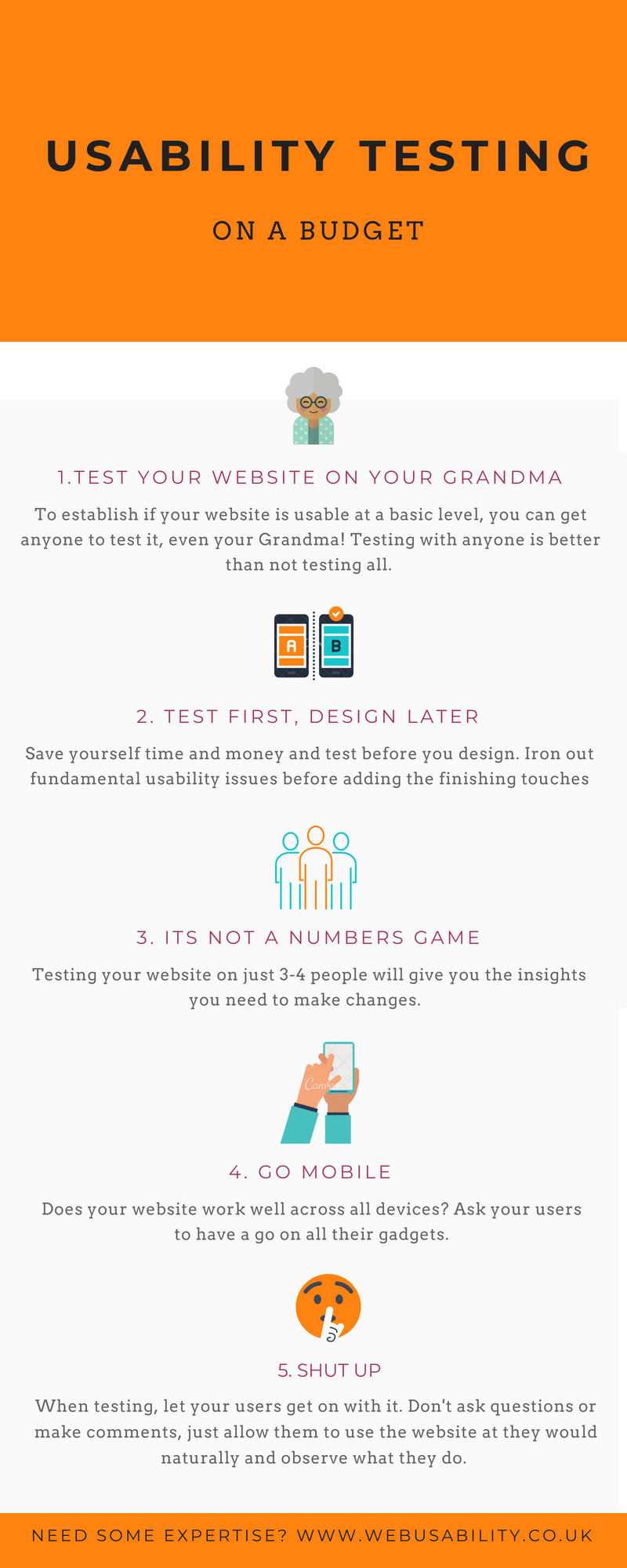 budget usability testing infographic