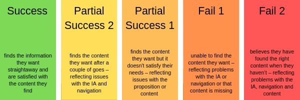 5 categories of task success: success, partial success 1 & 2, fail 1 & 2. Success means users find the content they need straight away. Partial success 1 is when testers find the content they need after a couple of tries. Partial success 2 is when testers find the content they need but it doesn't satisfy their need. Fail 1 is when testers are unable to find the content they need and finally Fail 2 is when testers believe they have found the right content but in reality they have not.