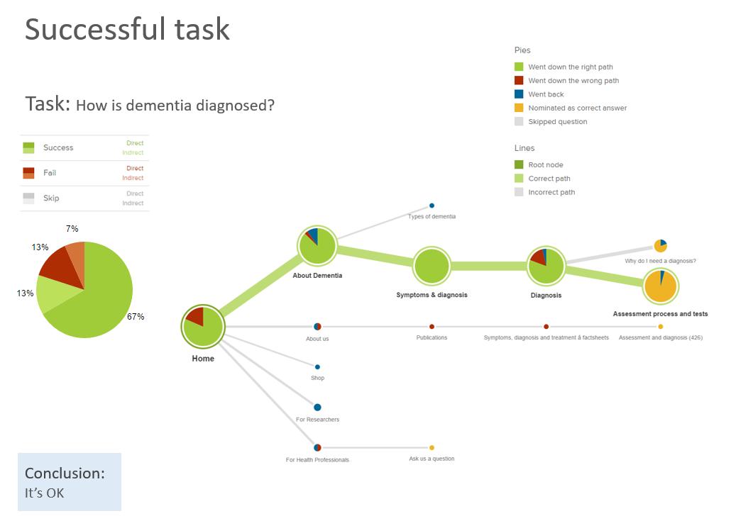 Treejack successful task