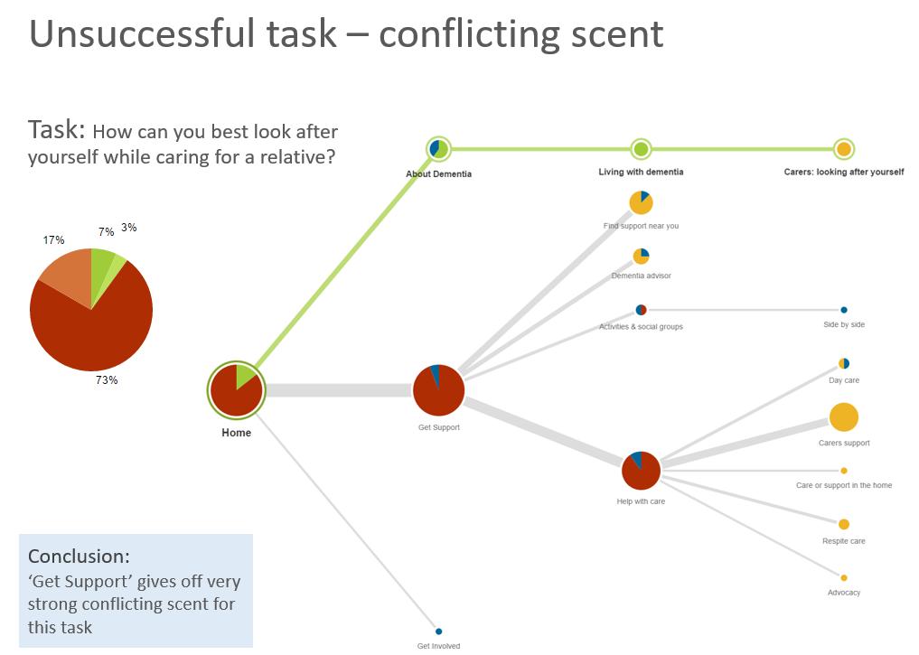 Treejack unsuccessful task - conflicting scent