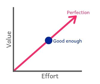 Graph showing the trade off between effort and value