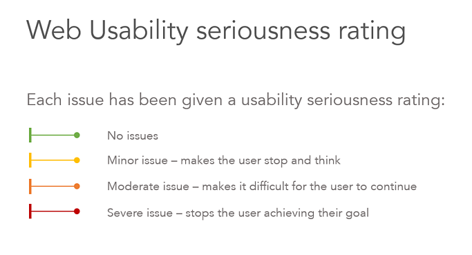 Web usability seriousness rating scale - minor, moderate and serious issues depending on the impact they have on the users journey